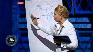 Юлія Тимошенко: Ціна на природний газ для населення має бути на 60% менше