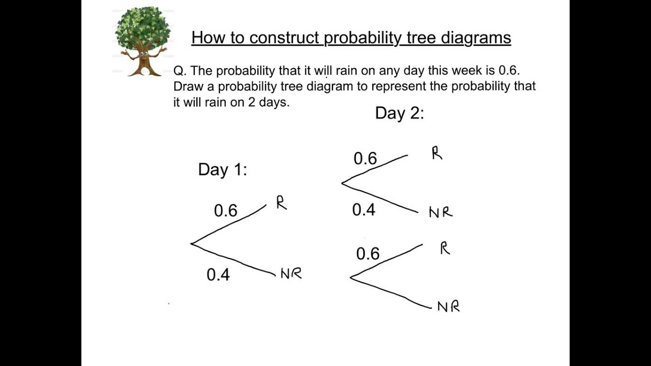 How To Construct A Tree Diagram Wiring For Kicker Subs Constructing Probability And Solve Youtube