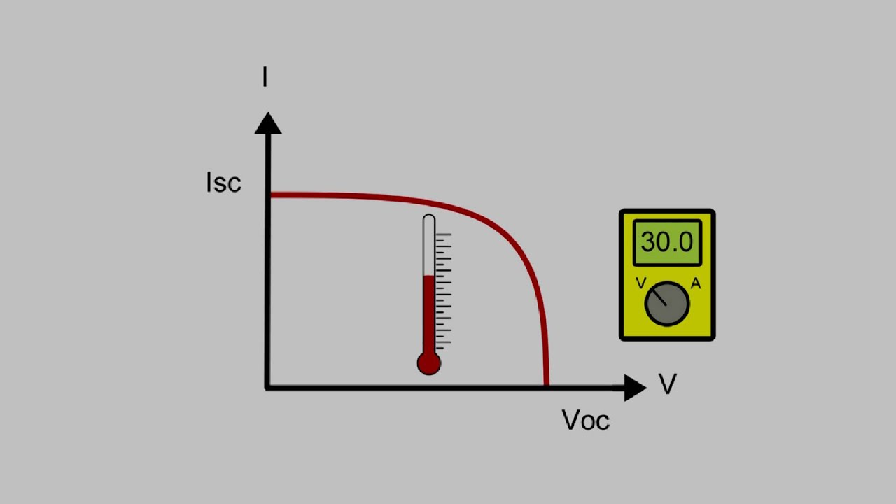 The Iv Curve Temperature Effects Youtube Of A Solar Cell Currentvoltage V Shortcircuit Current
