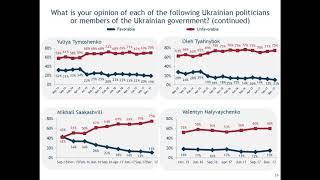 Что думают украинцы о своей жизни, о своих доходах и о том, что такое Россия и ЕС