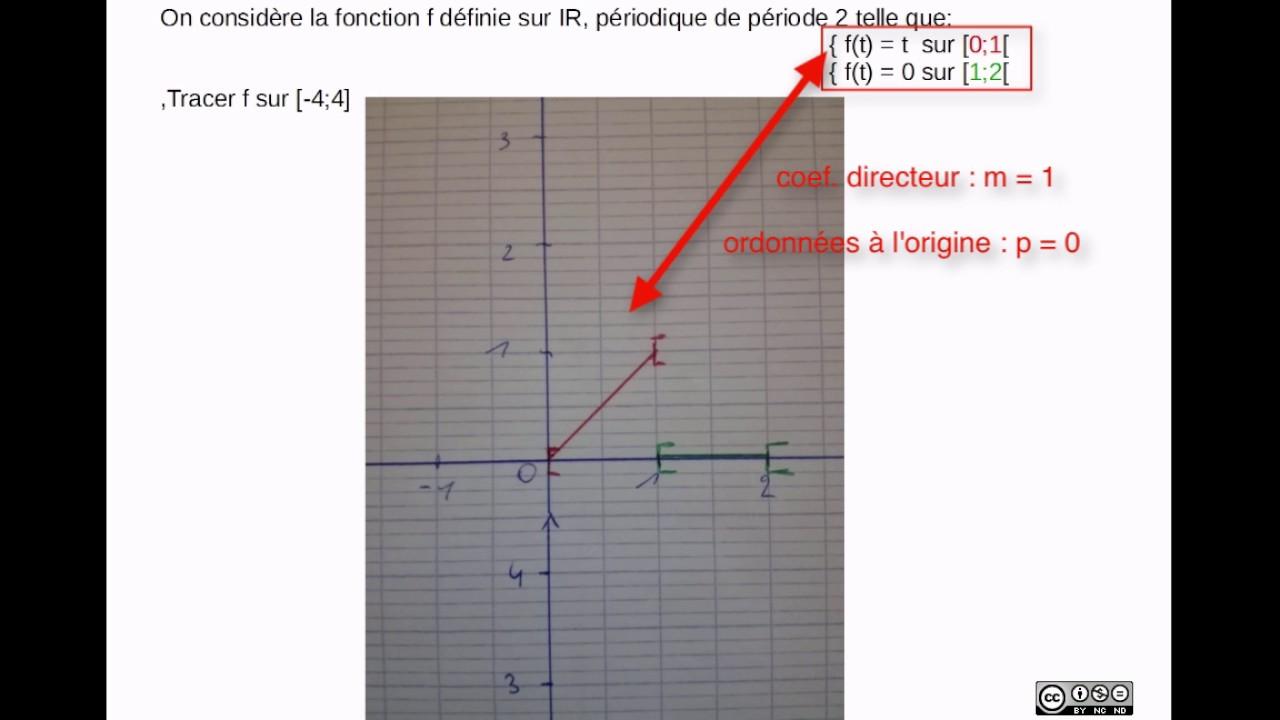 tracer f, de période 2, tel que f(t)   t pour x compris entre 0 et 1 et  f(t)   0 entre 1 et 2 afeeedd65c99