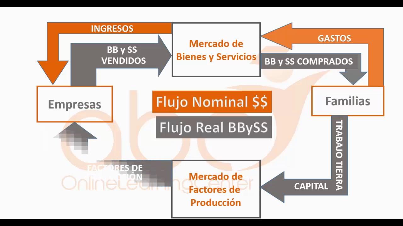 Economa y empresa diagrama del flujo circular youtube economa y empresa diagrama del flujo circular ccuart Choice Image