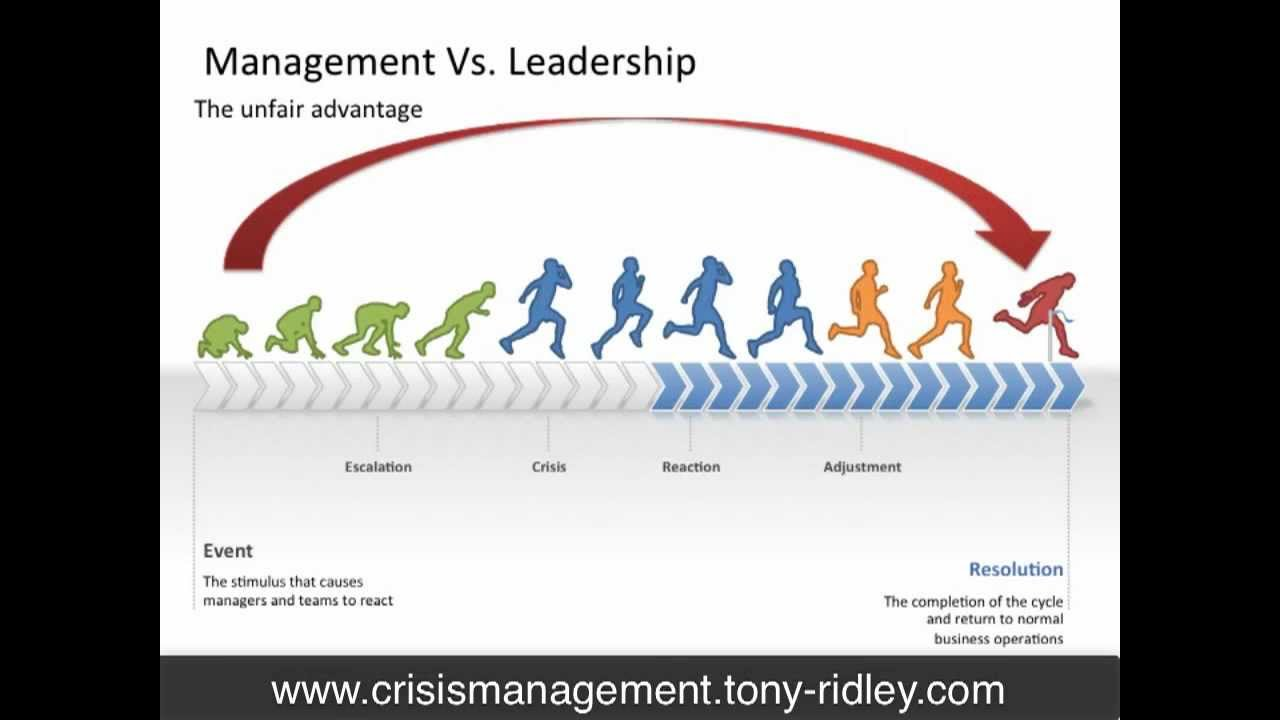 compare the management skills of clinical leaders and nursing management leaders. should differences Powerful leadership skills are needed by all nurses and especially for those providing direct care clinical nursing leader is one who is involved in direct patient care and who continuously improves there is a difference between theory and styles of leadership according to moiden (2002), theory.