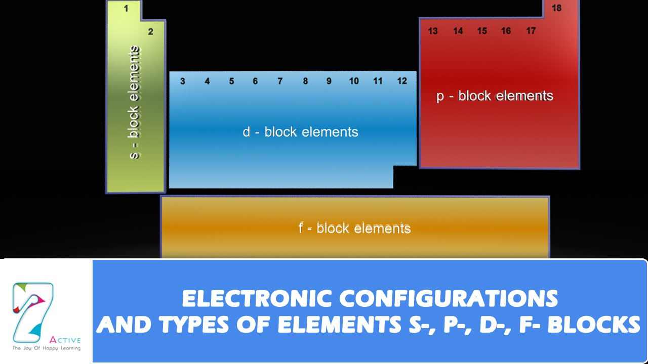 Electronic configurations and types of elementsspdf electronic configurations and types of elementsspdf blockspart 01 youtube gamestrikefo Choice Image