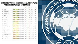 Чемпионат России по футболу. РФПЛ. Результаты 13 тура, расписание и турнирная таблица.