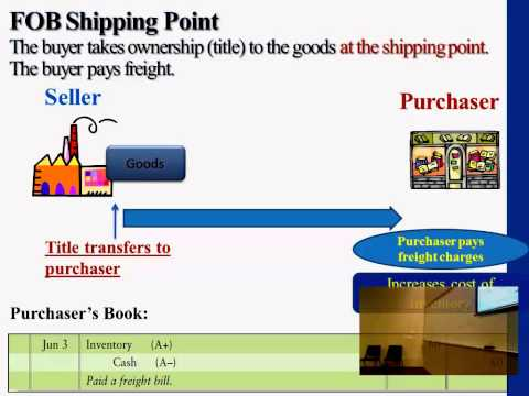 Financial Accounting: Merchandising Operations
