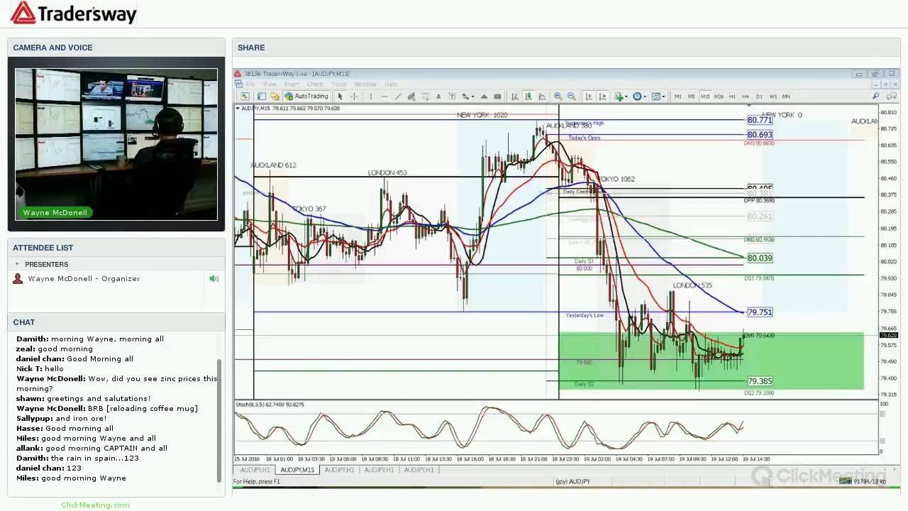 Forex trading strategies videos