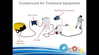 Compressed Air Treatment & Dust Control Systems