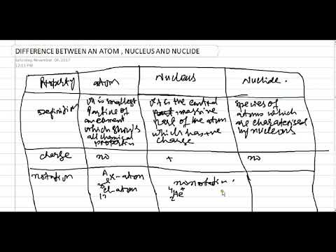 Difference Between Atom Nucleus And Nuclide In Urdu Hindi Youtube