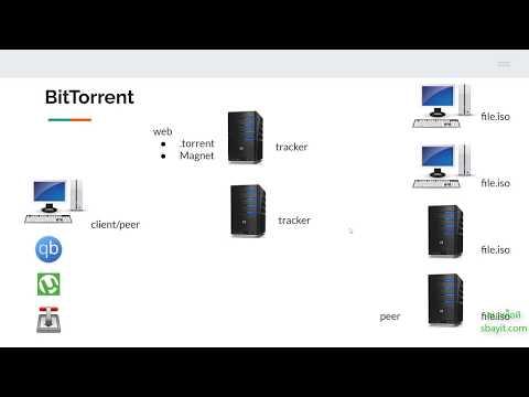 โหลดบิท คืออะไร การติดตั้ง BitTorrent Client ด้วย Transmission , uTorrent, qBittorrent