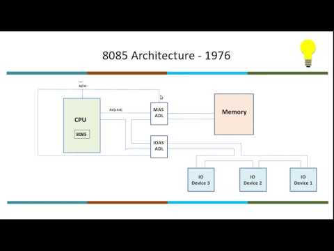 2 Series: Video 2.3 Memory Mapped IO or Memory Address Space Mapped IO or Physical Address Space