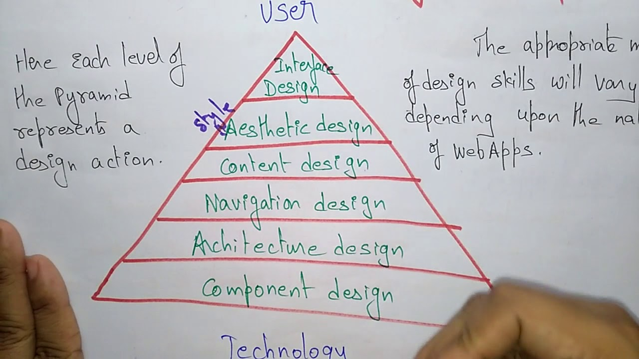 Design Pyramid For Webapps Software Engineering Youtube