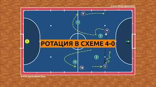Виды ротаций в мини футболе Ротация в схеме 4 0 Футзал Тактика нападения