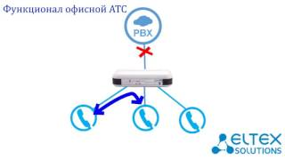 TAU 4 IP - Eltex VoIP шлюз 4 FXS. Обзор