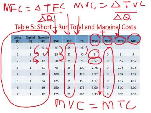short run marginal cost formula