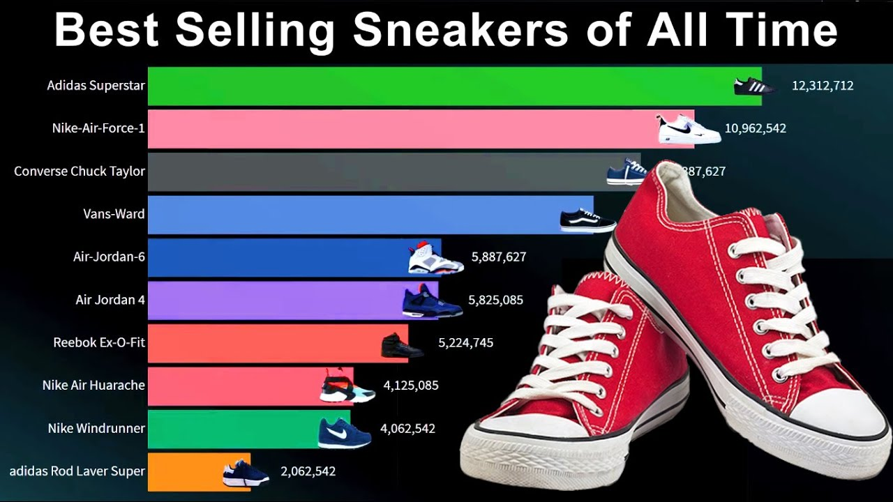 best selling sneaker of all time