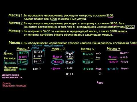видео: Сравнение кассового метода и метода начисления