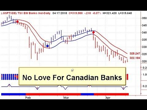 Canadian Stock Market Trends 20180418