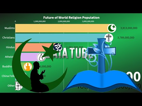 The Future Of World Religion (in 2100) World Religion Population Growth 2020 - 2100