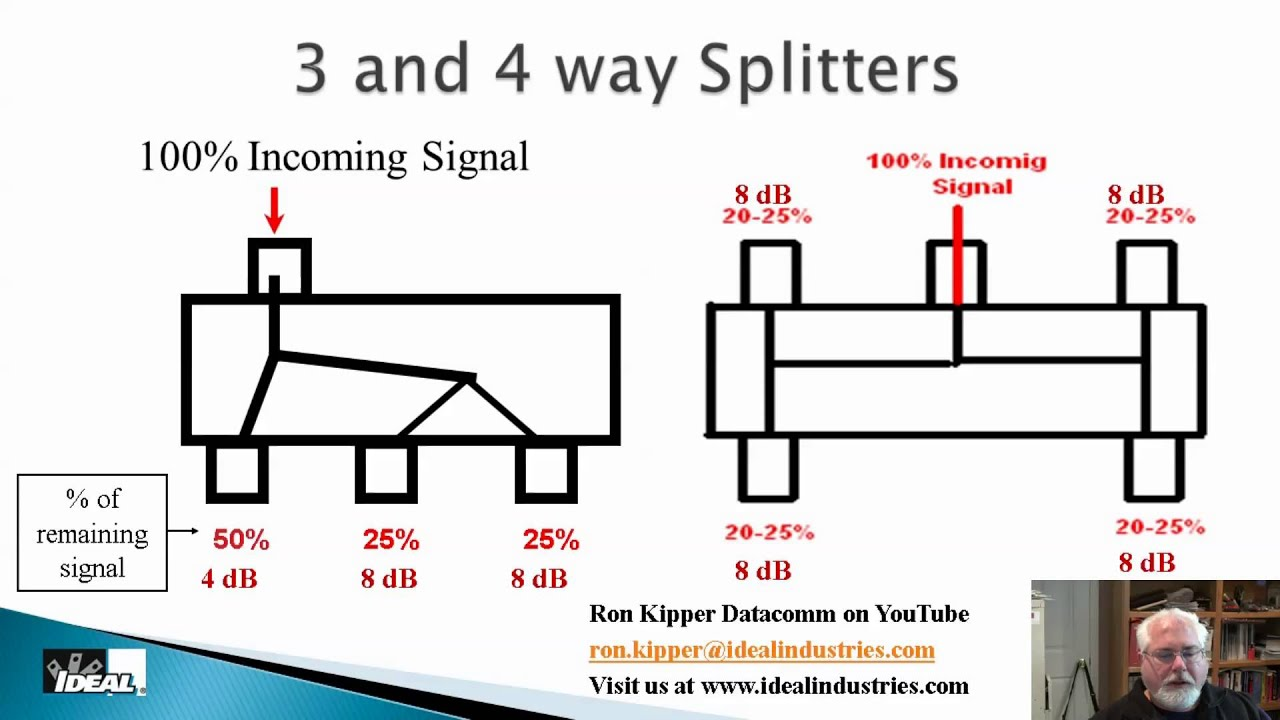 residential structured wiring systems part 4 catv signals ... basic residential electrical wiring diagram #4