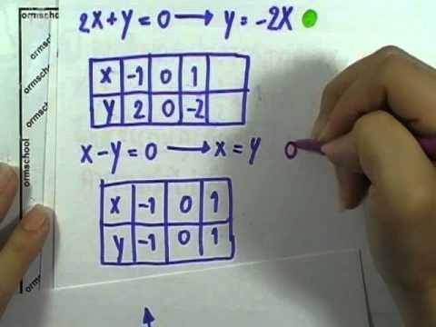 เลขกระทรวง พื้นฐาน ม.3 เล่ม1 : แบบฝึกหัด2.2ข ข้อ01