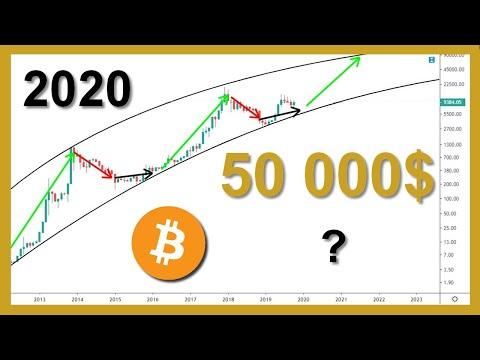 Dans quel bitcoins investir