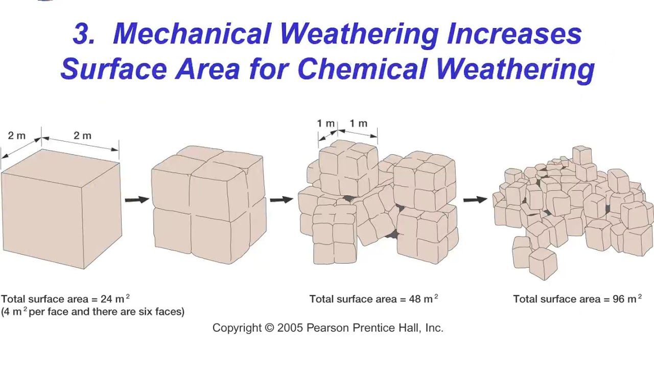 Mechanical Weathering Diagram Wiring For Car Stereo With Amplifier Factors Affecting Rates Youtube