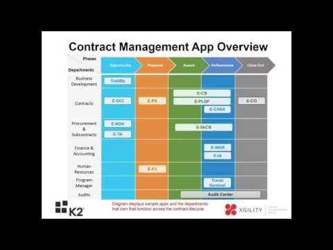 Federal Contracts Management In SharePoint