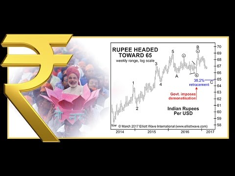 Indian Rupee: Why Politics Matters Less Than You Might Think