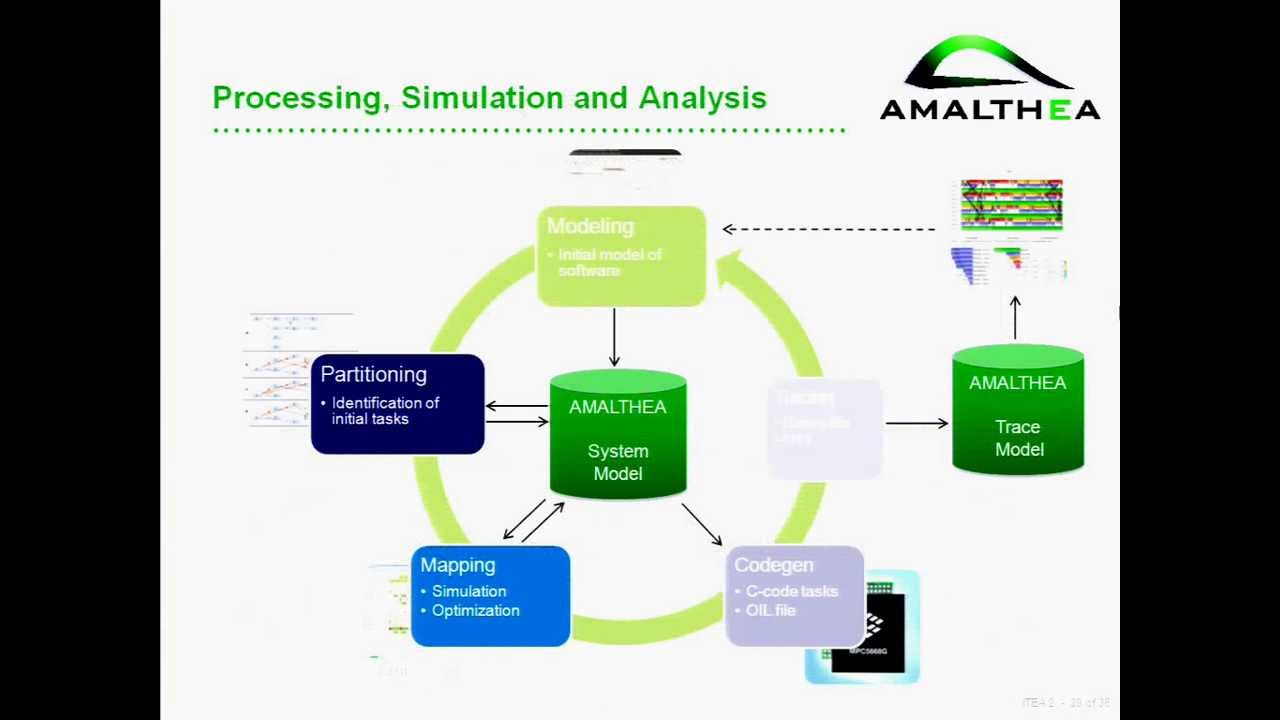 Amalthea An Open Tool Platform For Embedded Multicore Systems 2014 Pic Microcontrollers Solar System 21 Comments