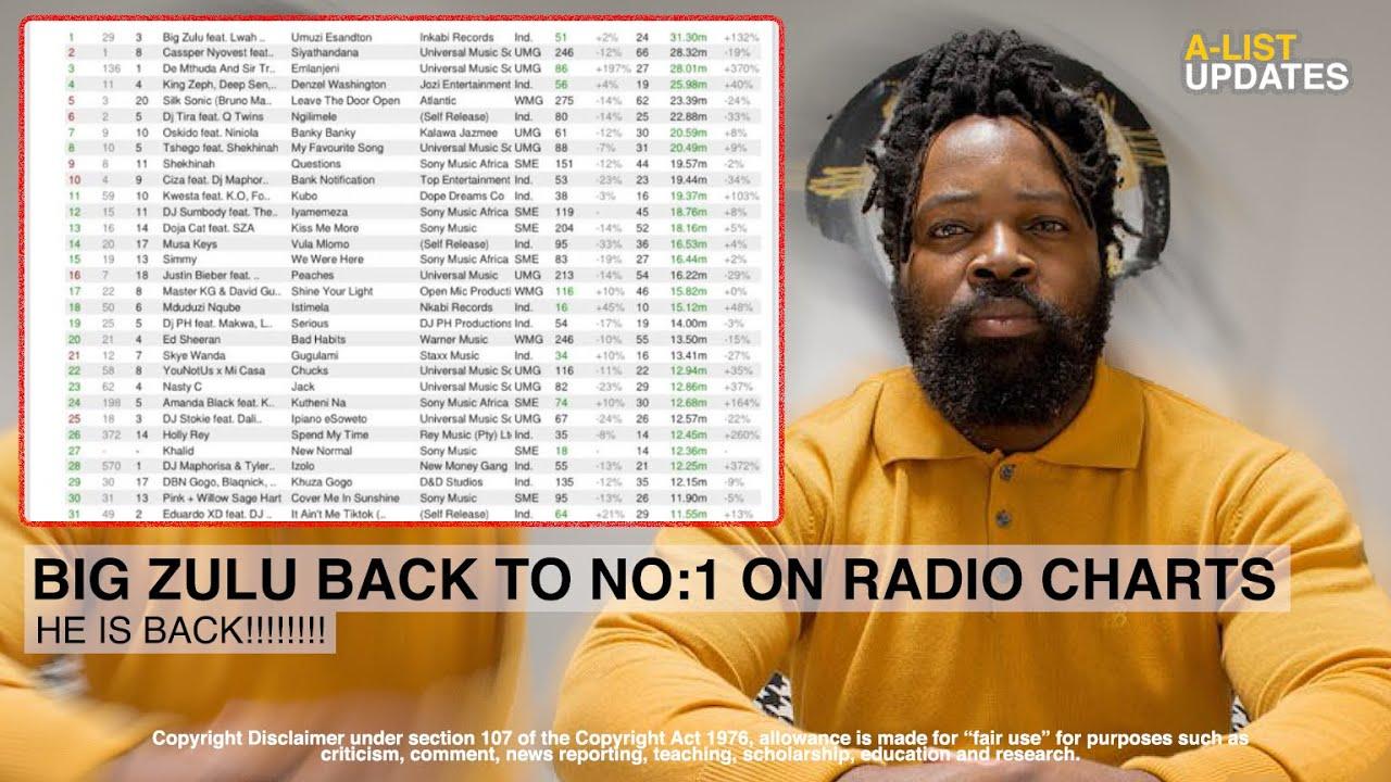 Big Zulu Dethrones Cassper on Radio Charts
