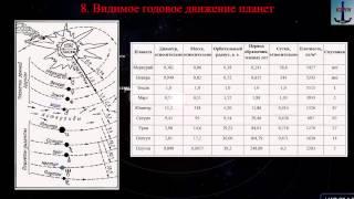 видео Истинное движение планет и законы Кеплера