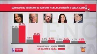 Elecciones 2016: estos son los resultados de la última encuesta de GFK