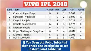 VIVO IPL 2018 POINT TABLE LIST AS ON 28TH APRIL 2018
