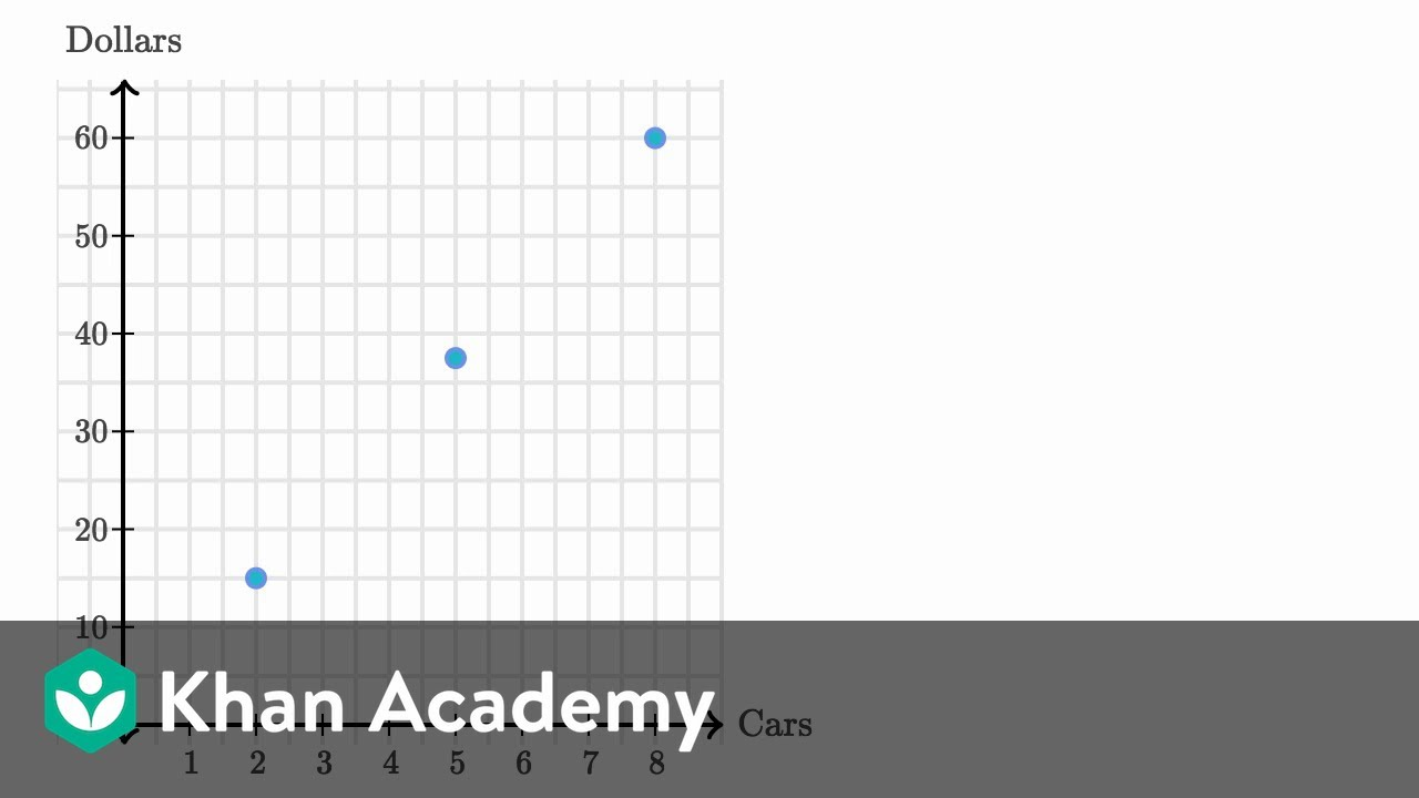 medium resolution of Ratios on coordinate plane (video)   Khan Academy