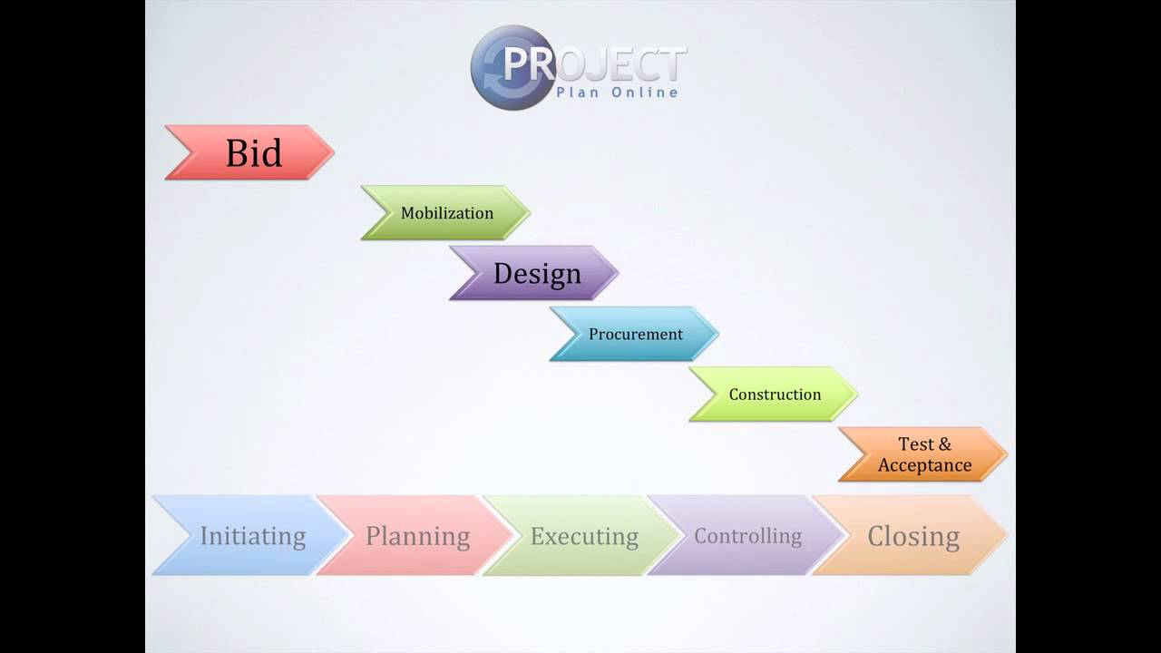 project management phases yv