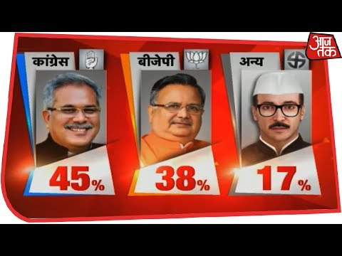 Congress Predicted To Win Chattisgarh With 55-65 Seats | AajTak Exit Polls Live