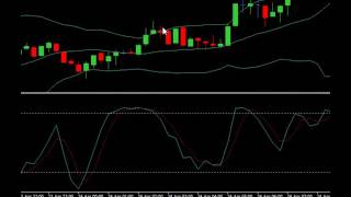 Urban Forex 10 Pips Per Day Scalping Strategy 2