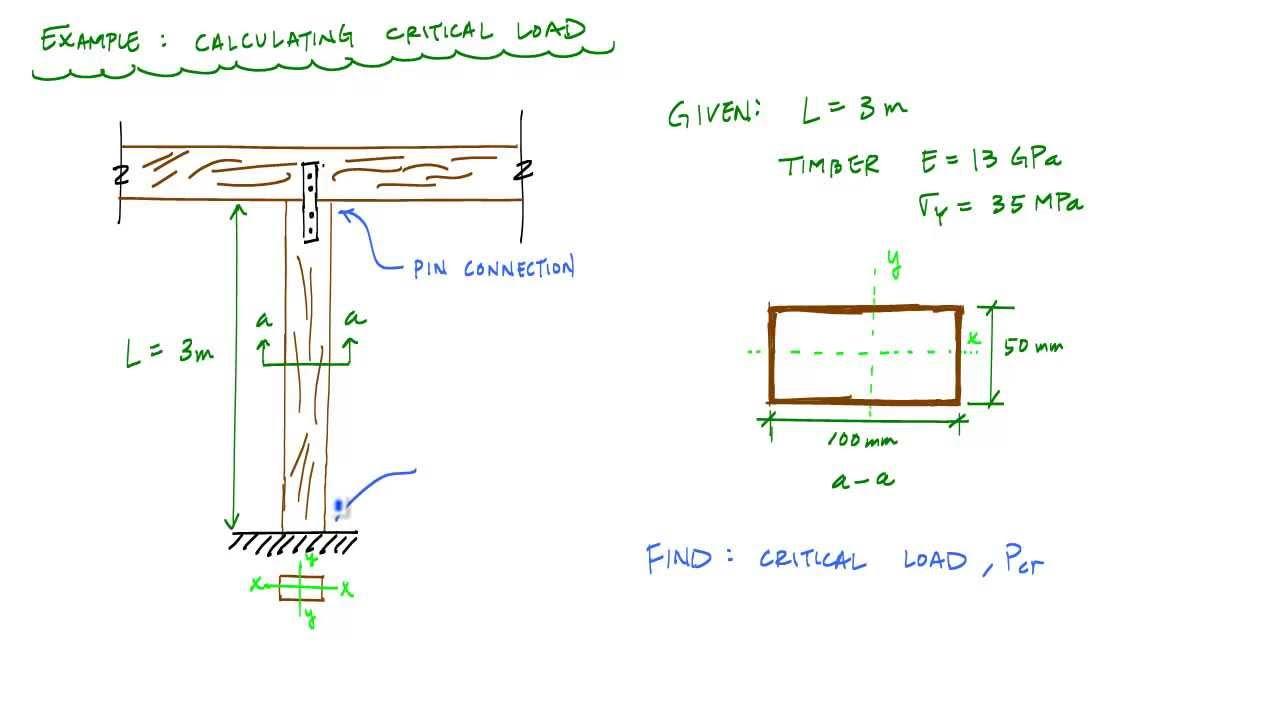 Critical Buckling Load (Example 1) - Mechanics of Materials
