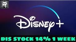 (DIS) Disney Stock 1 Year Price Prediction
