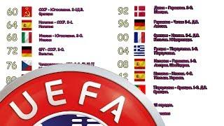 Все победители Чемпионатов Европы. История (1960 - 2020)