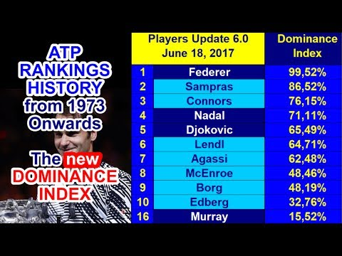 🎾 ATP Rankings History from 1973 Onwards & the 'Dominance Index' – 'Update 6.0' – June 18, 2017 🎾
