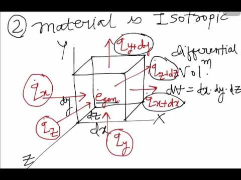 Heat Conduction Equation in Cartesian Coordinate System