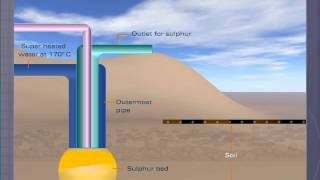 Frasch Process for Extraction of Sulphur
