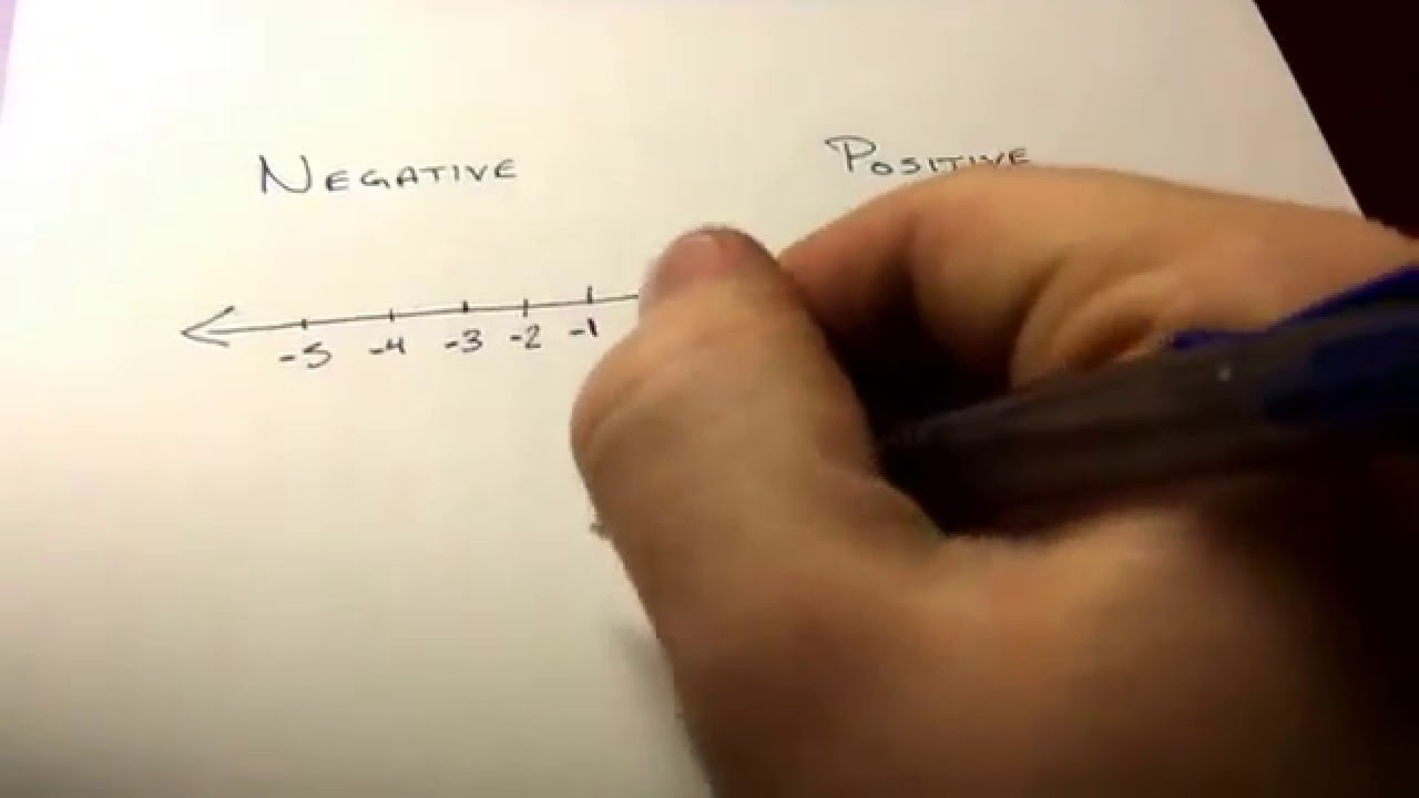 How To Add Positive And Negative Integers Spanish