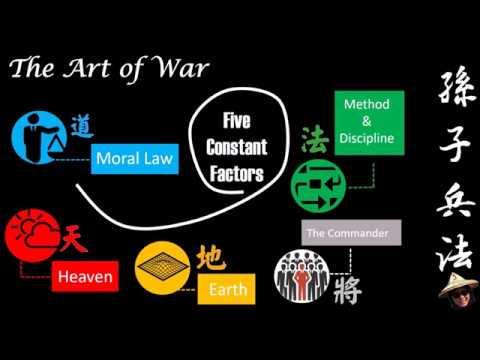 Sun Tzu Said -five Constant Factors  孫子說五事