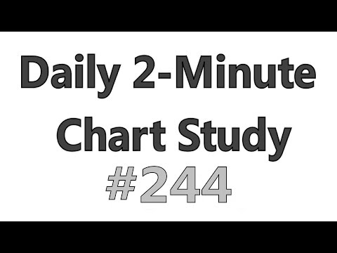Daily 2-Minute Chart Study #244 – Rebound + Breakout Level Considerations