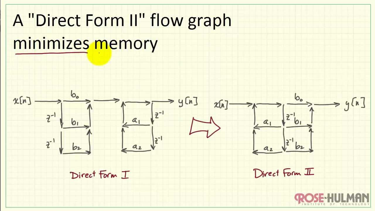 tutorial flow graphs direct form ii [ 1280 x 720 Pixel ]