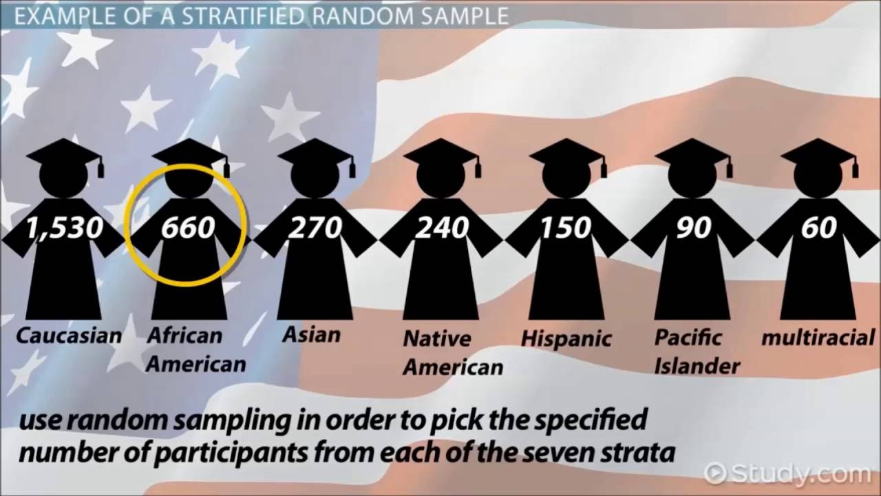 Stratified random sampling - YouTube