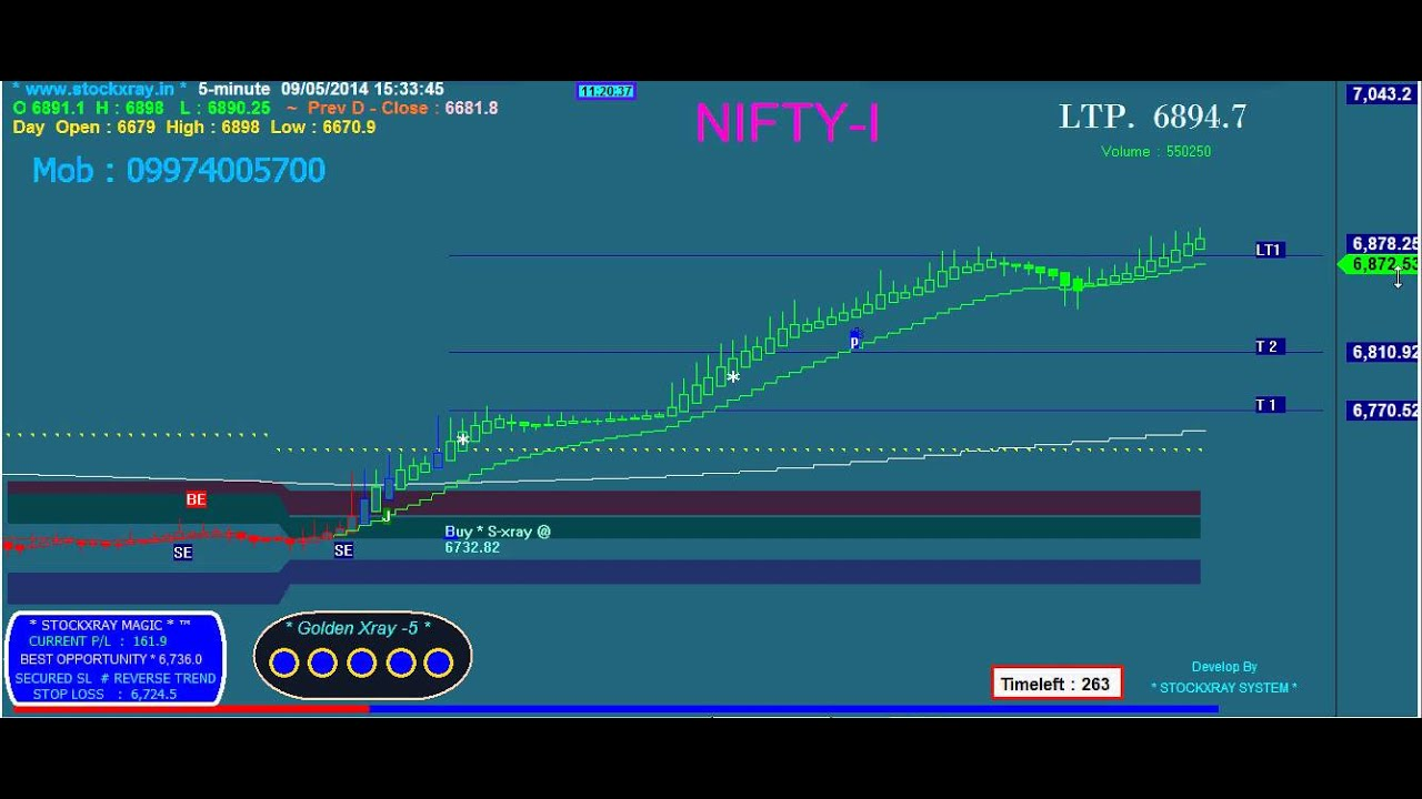 Nse day trading strategies